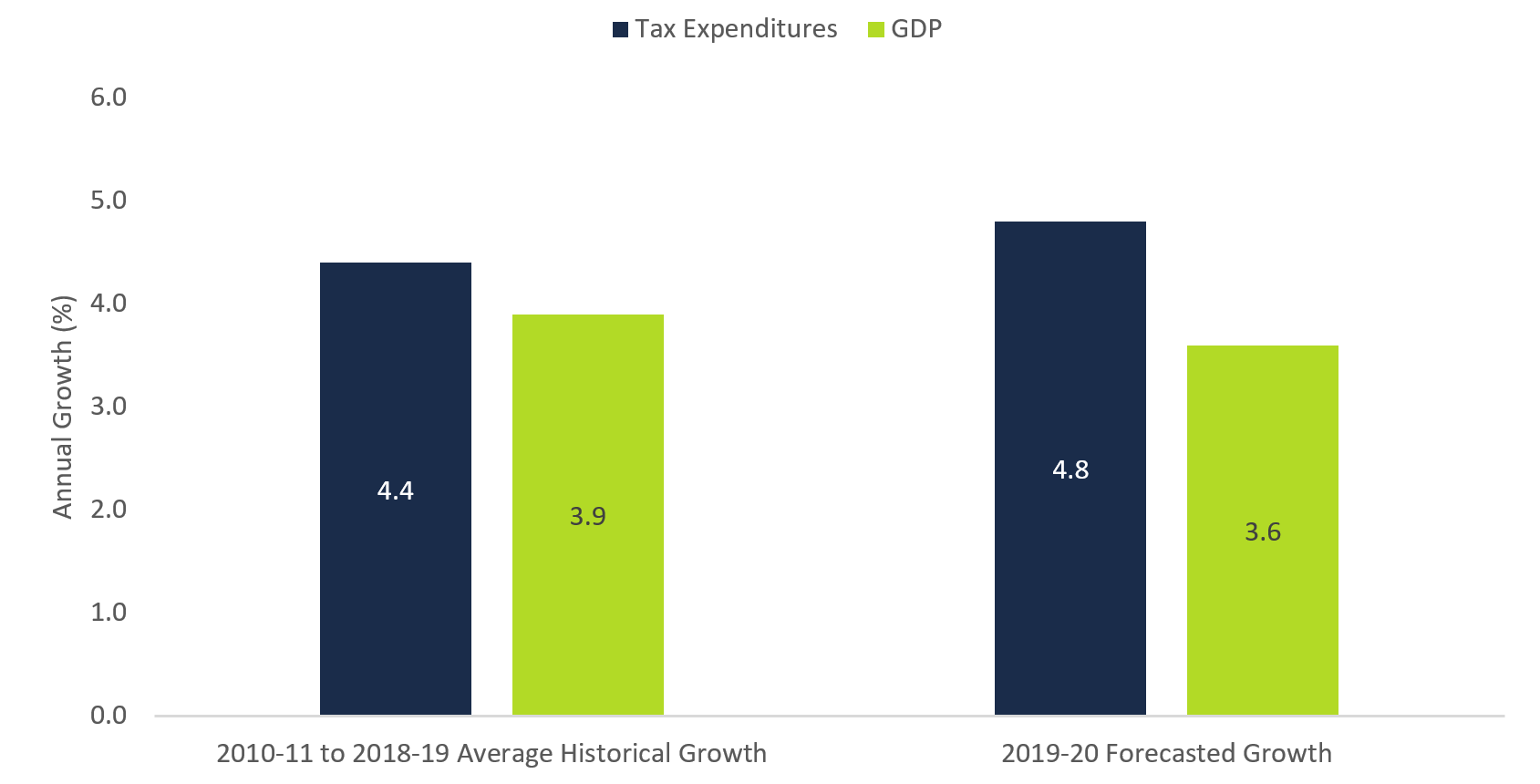 Figure 4 1: Tax expenditure spending growth higher than nominal GDP growth