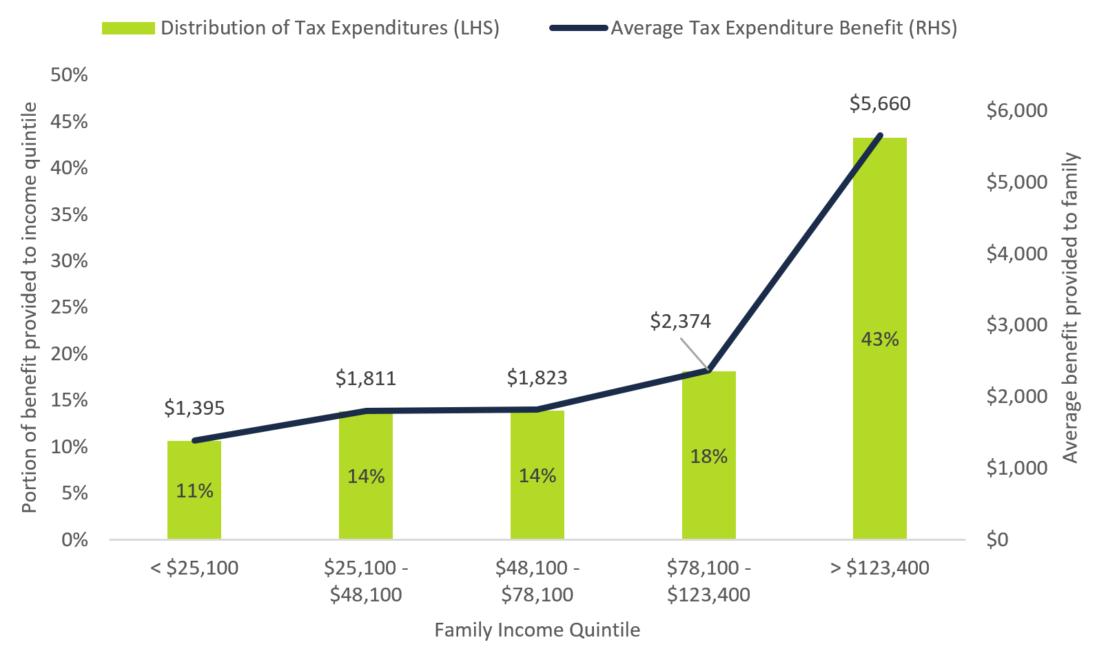 Figure 5 1: PIT tax expenditure benefits are concentrated at the top of the family income distribution