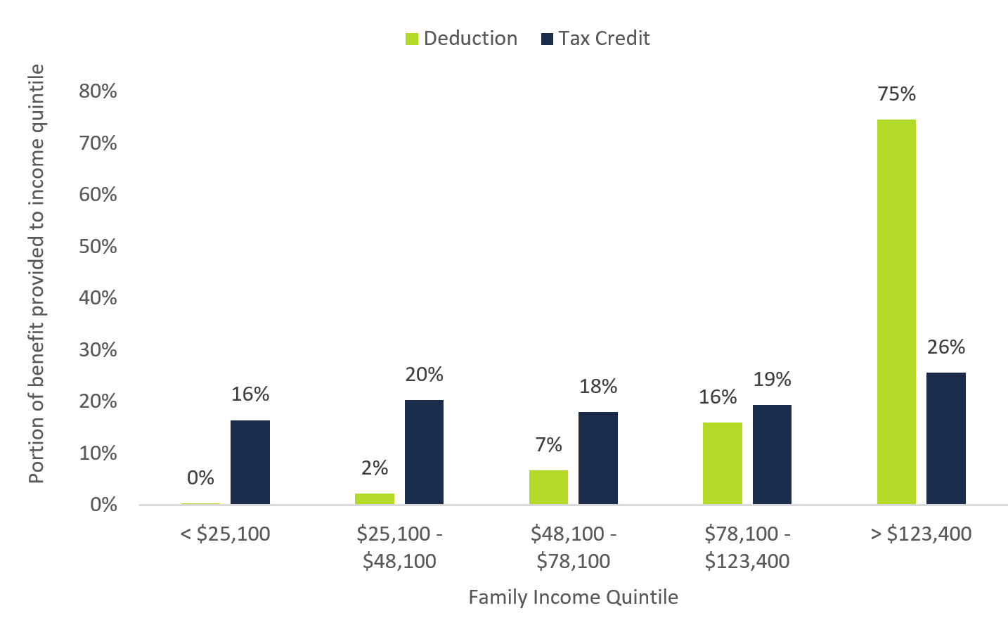 Figure 5 2: Distribution of tax expenditure benefits by deductions and credits, per cent of total