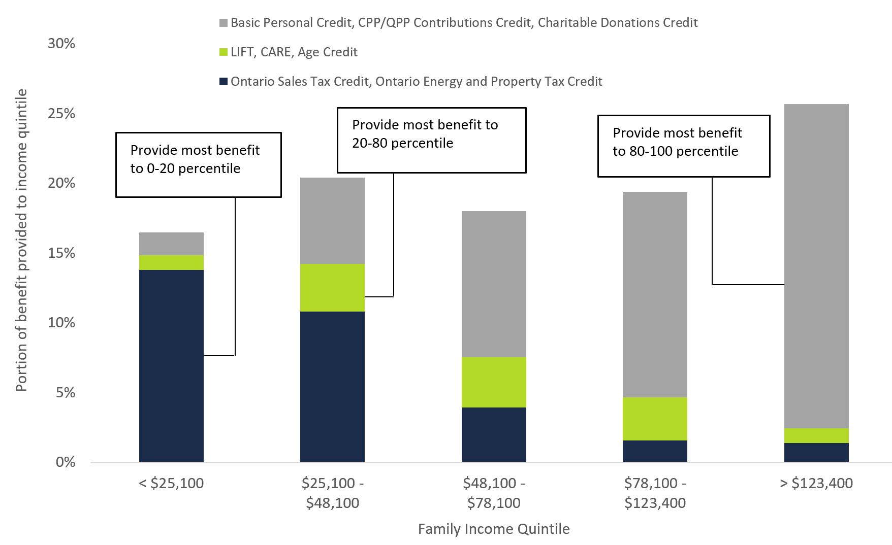 Figure 5 4: Distribution of tax credit benefits by different income groups, 2019-20