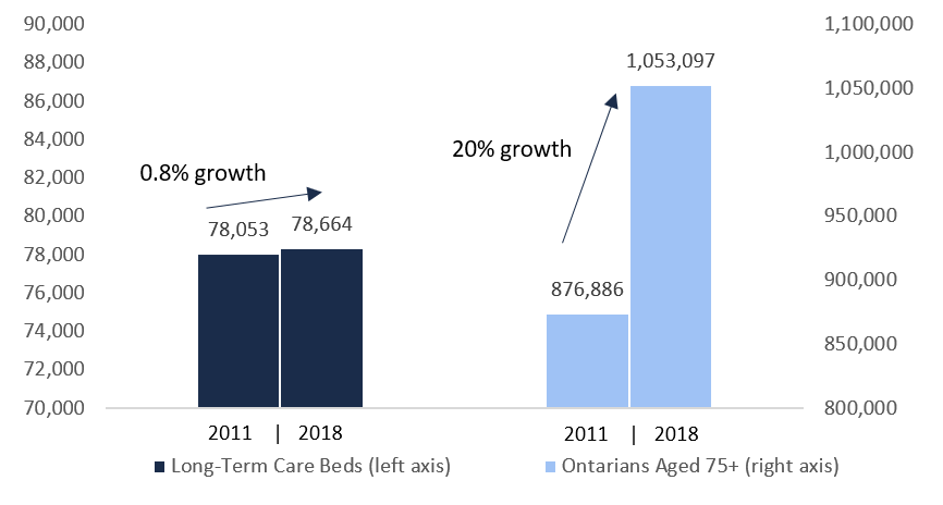 Growth in elderly Ontarians has exceeded growth in the number of long-term care beds
