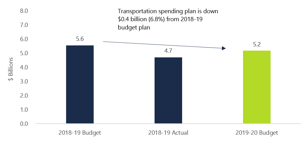 The figure shows the projected spending by the Ministry of Transportation (MTO) in 2018-19 and 2019-20 in billions of dollars. The chart shows that MTO spending as of the 2018-19 budget was $5.6 billion, actual spending as of 2018-19 was $4.7 billion, and planned spending for the 2019-20 Budget is $5.2 billion. This figure highlights the fact that MTO spending is down $0.4 billion, or 6.8 per cent, from the 2018-19 budget plan.
