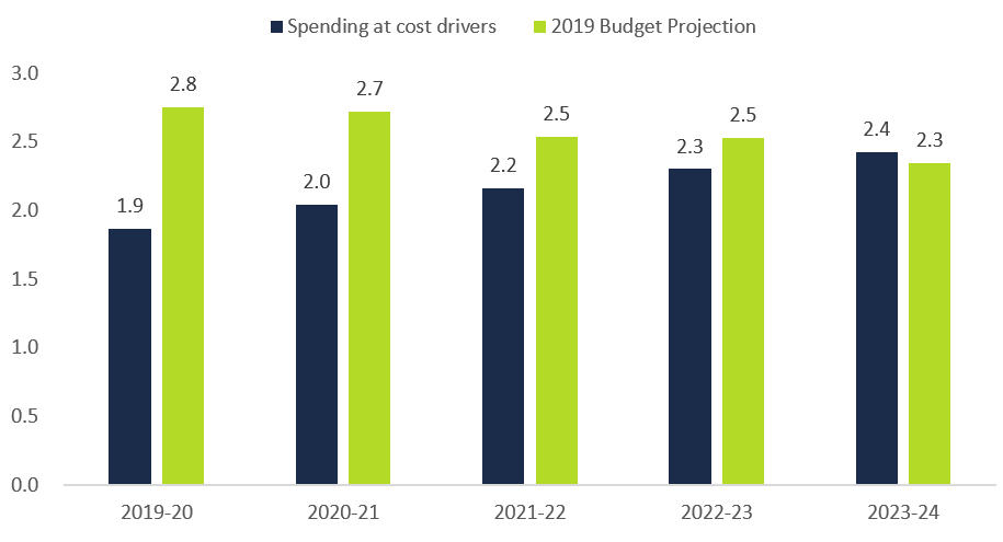 This figure shows the projected highways capital spending according to the 2019 budget plan compared to projected core cost drivers from 2019-20 to 2023-24, in billions of dollars. The chart shows that core cost drivers are projected to be $1.9 billion in 2019-20, $2.0 billion in 2020-21, $2.2 billion in 2021-22, $2.3 billion in 2022-23 and $2.4 billion in 2023-24. The chart shows that highways capital spending is projected to be $2.8 billion in 2019-20, $2.7 billion in 2020-21, $2.5 billion in 2021-22, $2.5 billion in 2022-23 and $2.3 billion in 2023-24.