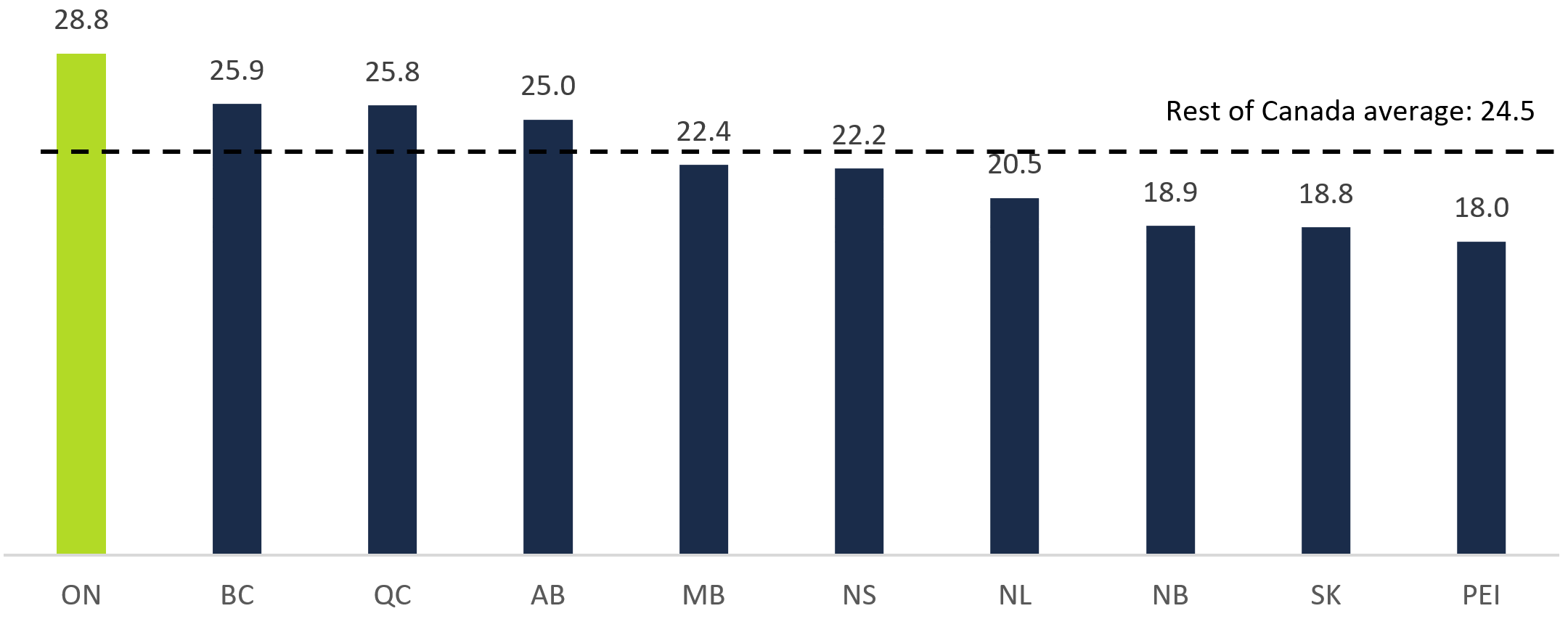 This chart shows the average commute time to work by province in 2016 in minutes. The chart shows that the average commute time to work was 28.8 minutes in Ontario, 25.9 minutes in British Columbia, 25.8 minutes in Quebec, 25.0 minutes in Alberta, 22.4 minutes in Manitoba, 22.2 minutes in Nova Scotia, 20.5 minutes in Newfoundland and Labrador, 18.9 minutes in New Brunswick, 18.8 minutes in Saskatchewan and 18.0 minutes in Prince Edward Island. This chart highlights that the average commute time to work across Canada excluding Ontario was 24.5 minutes.