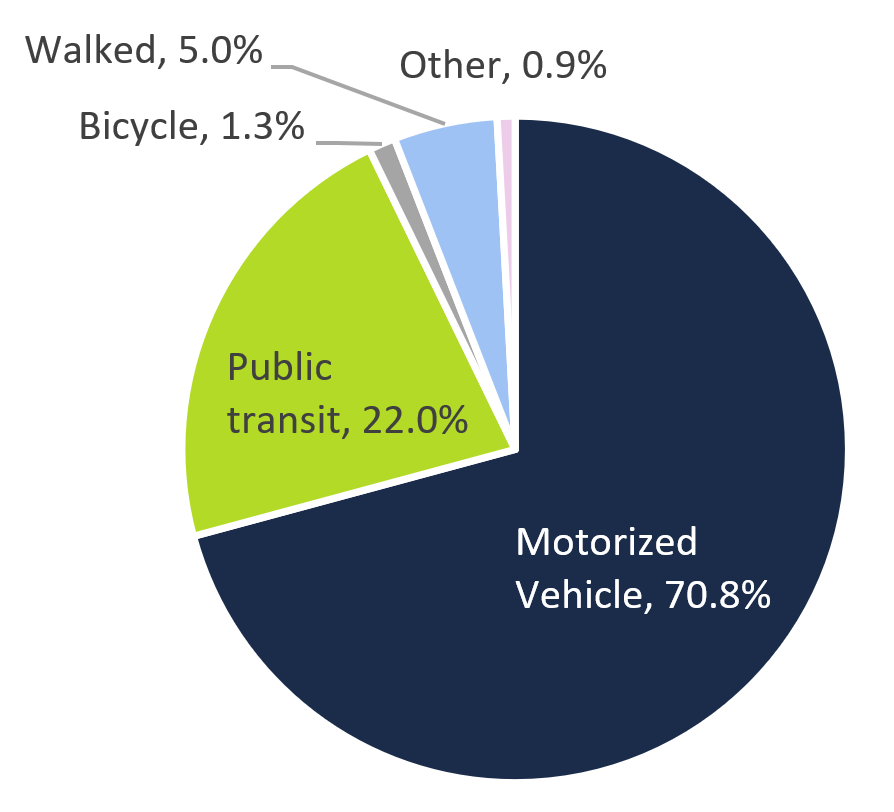 This pie chart shows the mode of transportation used by residents in the GTHA cities – Toronto, Hamilton and Oshawa – to commute to work in 2016. The chart shows that 70.8 per cent of these residents used a motorized vehicle, 22.0 per cent of residents took public transit, 5.0 per cent of residents walked, 1.3 per cent of residents rode a bicycle and 0.9 per cent of residents took other modes of transportation.