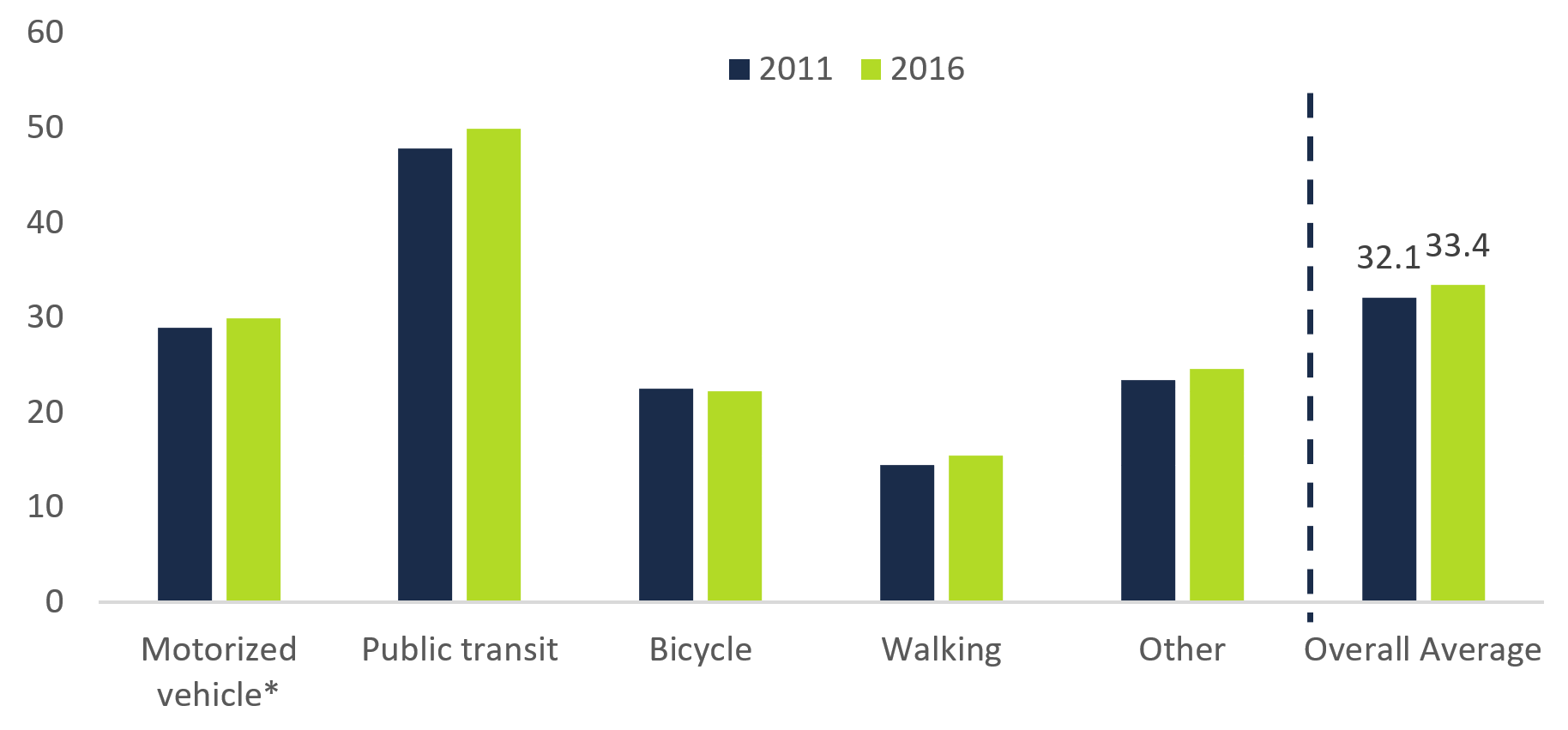 This chart shows the average commute times to work by mode of transportation in the GTHA cites in 2011 and 2016 in minutes. The chart shows that, in 2011, the average commute time to work via motorized vehicle was 28.9 minutes, 47.8 minutes for public transit, 22.5 minutes for bicycles, 14.5 for walking and 23.4 minutes for other modes of transportation. The chart shows that, in 2016, the average commute time to work via motorized vehicle was 29.9 minutes, 49.9 minutes for public transit, 22.2 minutes for bicycles, 15.4 minutes for walking and 24.5 minutes for other modes of transportation. The chart highlights that the average commute time to work across all modes of transportation in the GTHA cites was 32.1 minutes in 2011 and 33.4 minutes in 2016.
