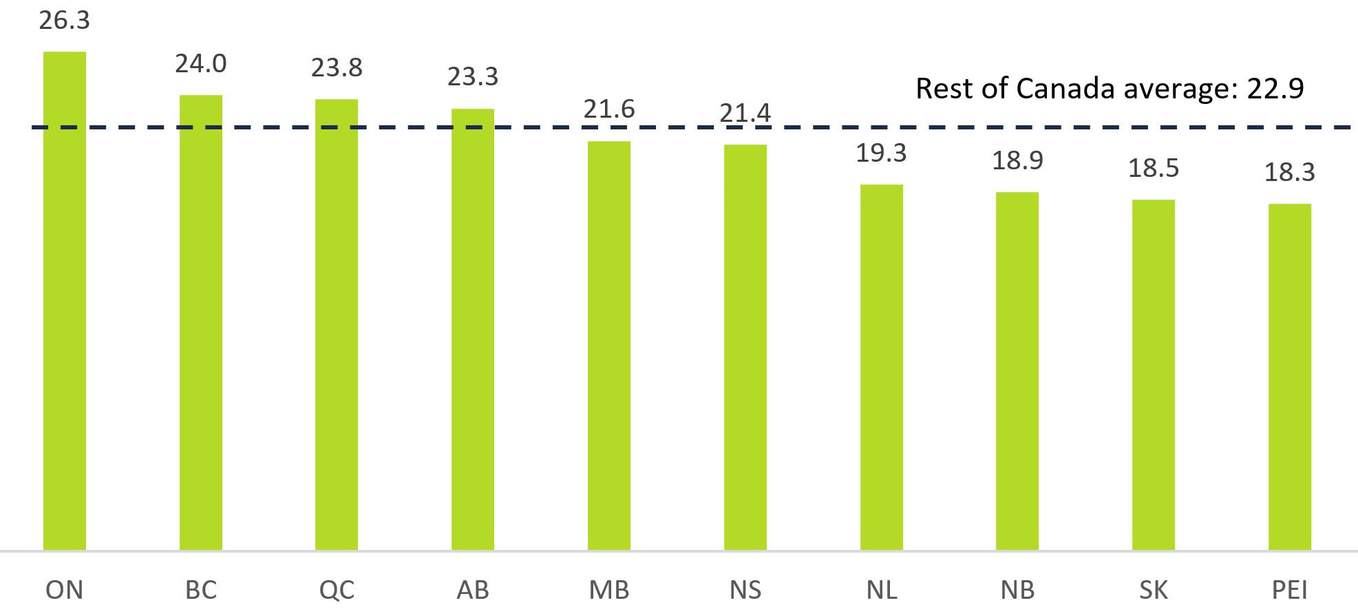 This chart shows the average commute times for drivers by province in 2016 in minutes. The chart shows that the average commute time to work for drivers in Ontario was 26.3 minutes, 24.0 minutes in British Columbia, 23.8 minutes in Quebec, 23.3 minutes in Alberta, 21.6 minutes in Manitoba, 21.4 minutes in Nova Scotia, 19.3 minutes in Newfoundland and Labrador, 18.9 minutes in New Brunswick, 18.5 minutes in Saskatchewan and 18.3 minutes in Prince Edward Island. This chart highlights that the average commute time to work for drivers across Canada excluding Ontario was 22.9 minutes.