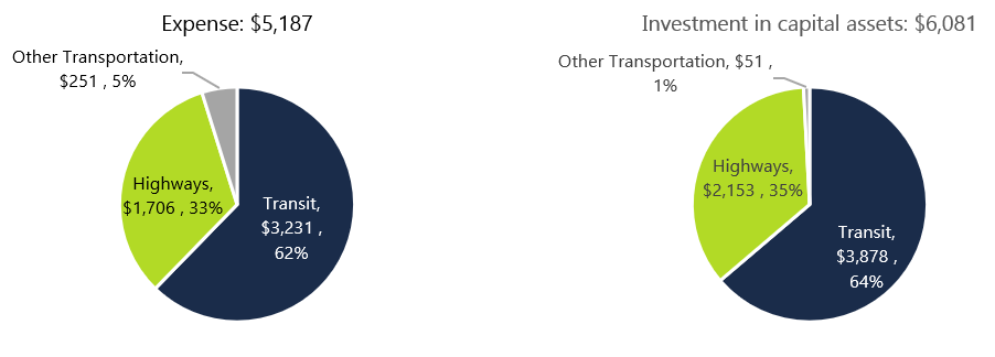 These two pie charts show Ministry of Transportation expenses and investment in capital assets by function for the 2019-20 fiscal year in millions of dollars. The first chart shows that total expenses are $5.19 billion which include $3.23 billion, or 62 per cent, in transit spending, $1.71 billion, or 33 per cent, in highway spending, and $251 million, or 5 per cent, in other transportation spending. The second chart shows a total investment in capital assets of $6.1 billion which consists of $3.88 billion or 64 per cent for transit, $2.15 billion or 35 per cent for highways and $51 million or 1 per cent for other transportation.