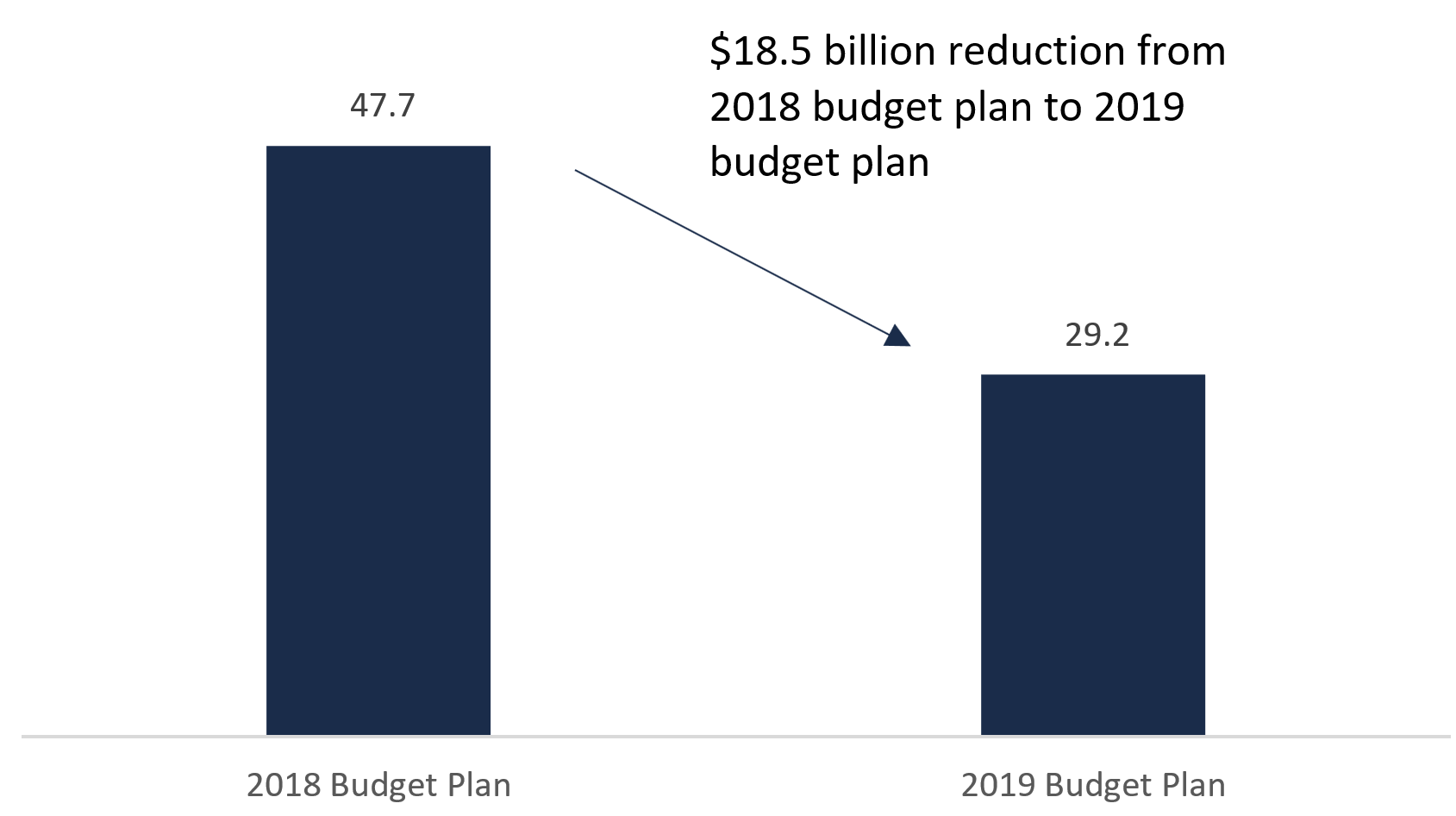 This figure shows the projected transit capital spending from 2019-20 to 2023-24 as stated in the 2018 budget plan and the 2019 budget plan in billions of dollars. The figure shows that the 2018 budget plan transit capital spending projection was $47.7 billion and the transit capital spending projection from the 2019 budget plan is $29.2 billion. This chart highlights that there is an $18.5 billion reduction from the 2018 budget plan to the 2019 budget plan.