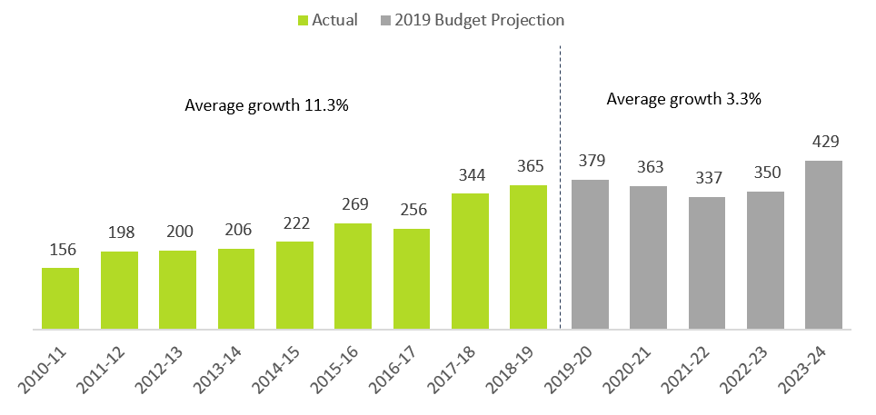 This chart shows the actual transit capital spending per person from 2010-11 to 2018-19 and the projected transit capital spending per person from 2019-20 to 2023-24 in dollars, adjusted for inflation. The chart shows that the actual transit capital spending per person was $156 in 2010-11, $198 in 2011-12, $200 in 2012-13, $206 in 2013-14, $222 in 2014-15, $269 in 2015-16, $256 in 2016-17, $344 in 2017-18 and $365 in 2018-19. The chart shows that the projected transit capital spending per person is $379 in 2019-20, $363 in 2020-21, $337 in 2021-22, $350 in 2022-23 and $429 in 2023-24. This chart highlights that the average growth in actual transit capital spending was 11.3 per cent between 2010-11 and 2018-19, and the average growth in projected transit capital spending is 3.3 per cent between 2019-20 and 2023-24.