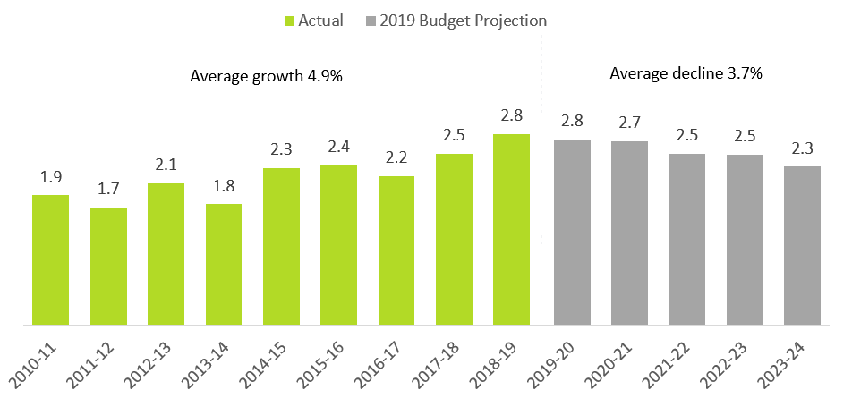 This chart shows the actual highways capital spending from 2010-11 to 2018-19 and the projected highways capital spending from 2019-20 to 2023-24 in billions of dollars. The chart shows that the highways capital spending was $1.9 billion in 2010-11, $1.7 billion in 2011-12, $2.1 billion in 2012-13, $1.8 billion in 2013-14, $2.3 billion in 2014-15, $2.4 billion in 2015-16, $2.2 billion in 2016-17, $2.5 billion in 2017-18 and $2.8 billion in 2018-19. The chart shows that the projected highways capital spending is $2.8 billion in 2019-20, $2.7 billion in 2020-21, $2.5 billion in 2021-22, $2.5 billion in 2022-23 and $2.3 billion in 2023-24. The chart highlights that the average growth in actual highways capital spending was 4.9 per cent between 2010-11 and 2018-19, and the average growth in projected highways capital spending is 3.7 per cent between 2019-20 and 2023-24.