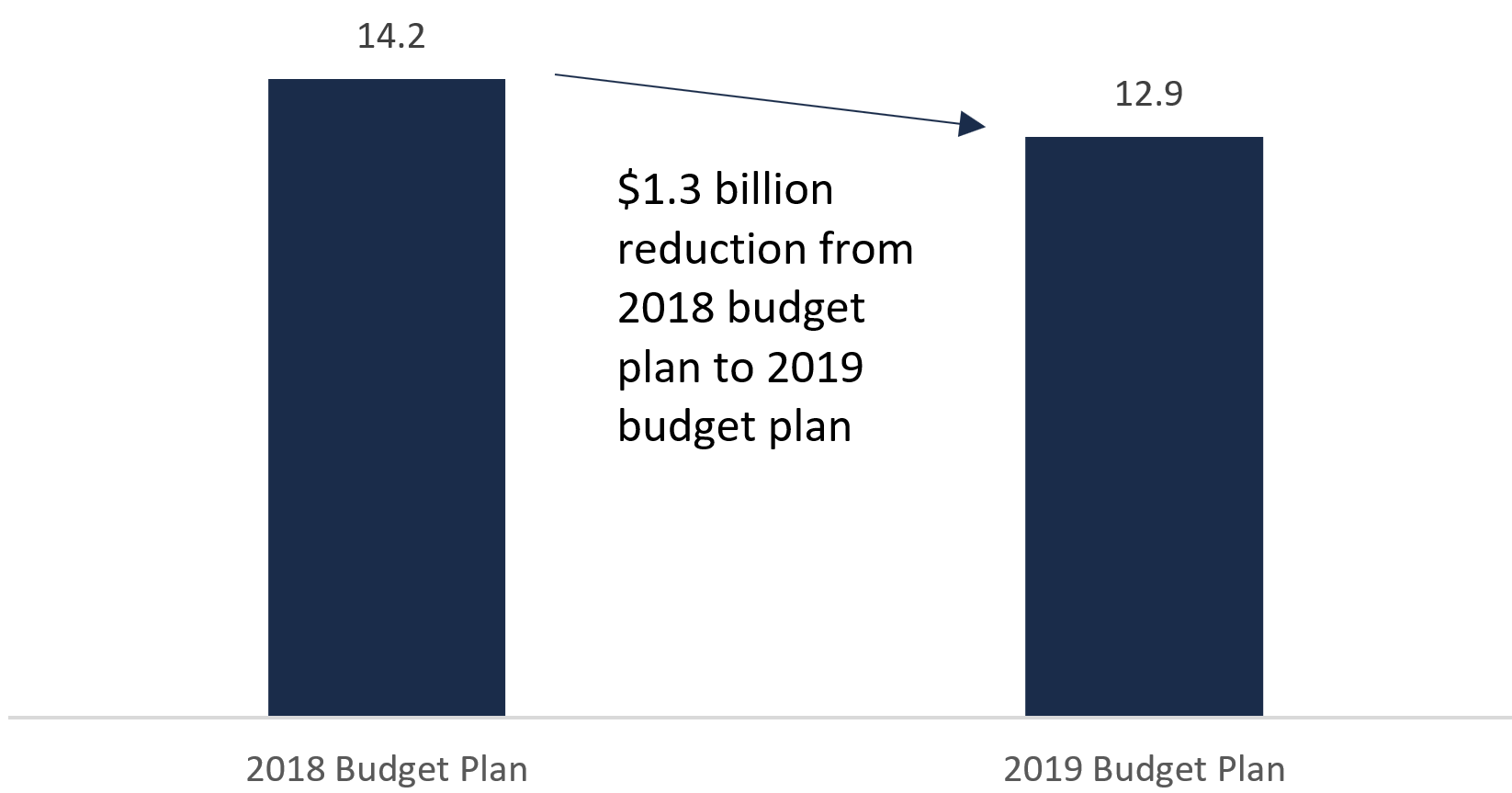 This figure shows the projected highways capital spending from 2019-20 to 2023-24 as stated in the 2018 budget plan and the 2019 budget plan in billions of dollars. The figure shows that the 2018 budget plan highways capital spending projection was $14.2 billion and the highways capital spending projection from the 2019 budget plan is $12.9 billion. This chart highlights that there is a $1.3 billion reduction from the 2018 budget plan to the 2019 budget plan.