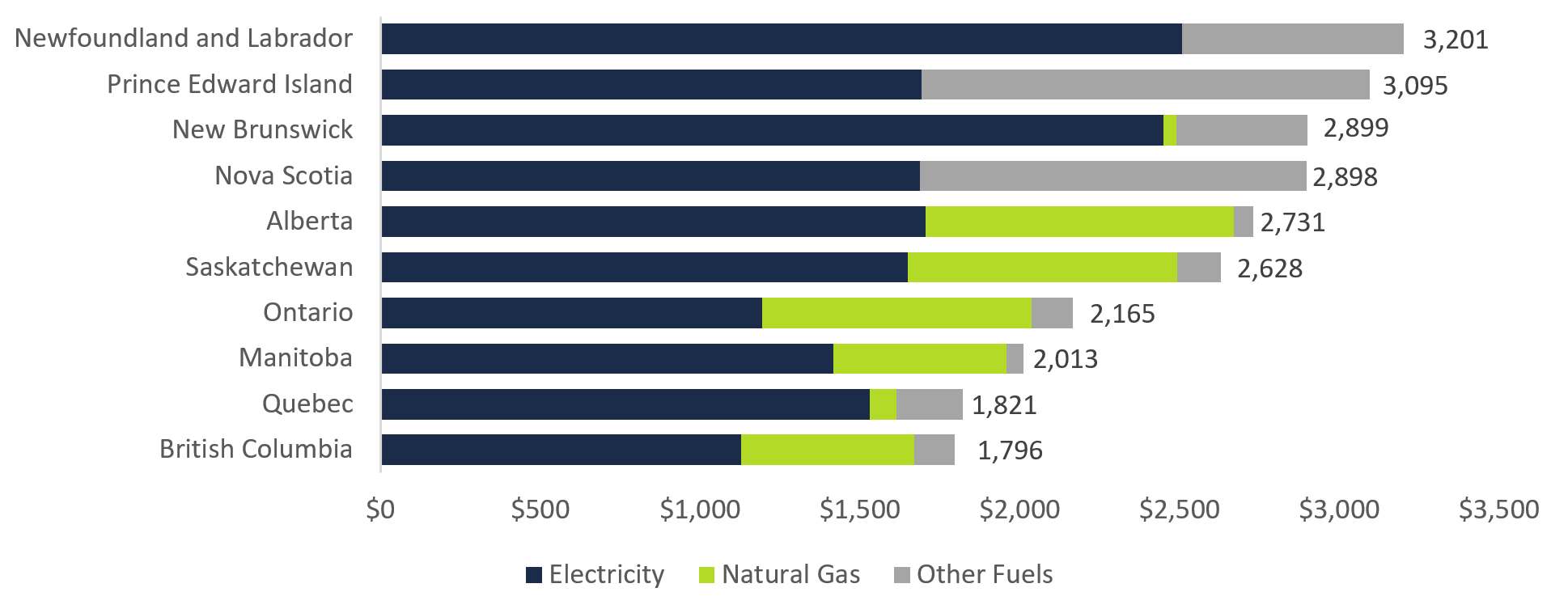 Average household home energy spending by province, 2019, ($)