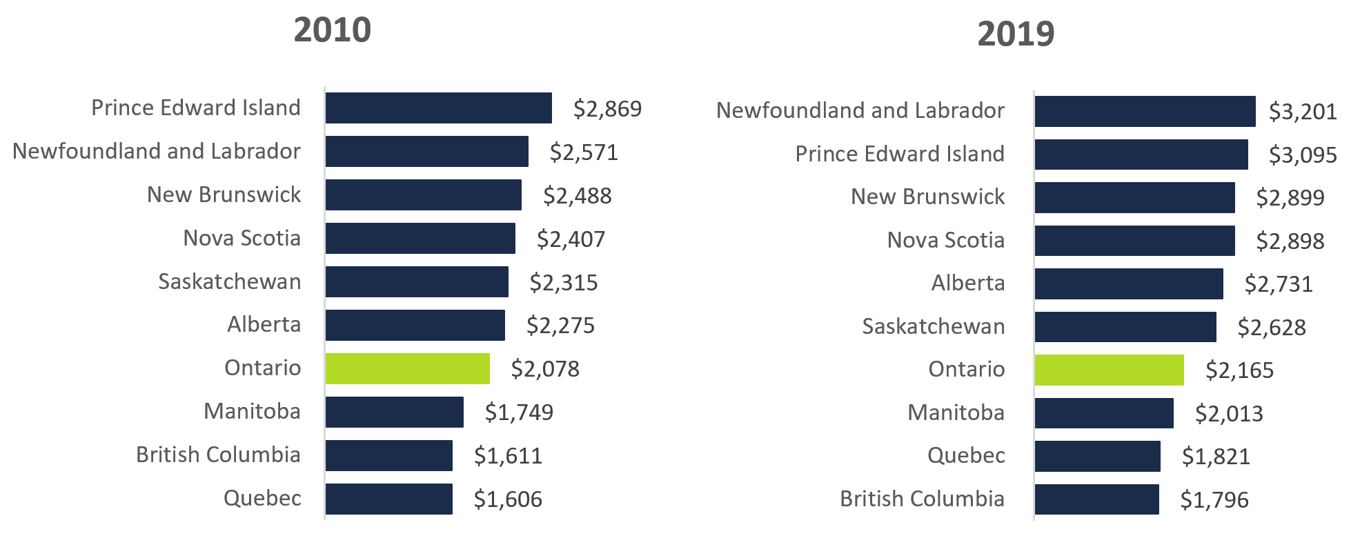 Average household home energy spending by province, 2010 and 2019