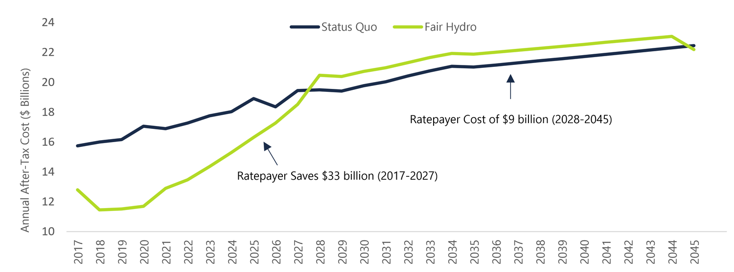 Figure 3 1: FAO's Estimated Impact of the FHP on Eligible Ratepayer Electricity Costs