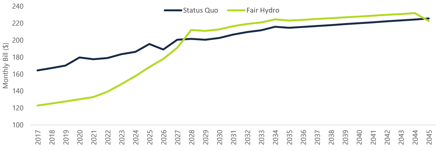 Figure 6‑1: FAO's Estimated Average Eligible Electricity Ratepayer Bill Impact under the FHP