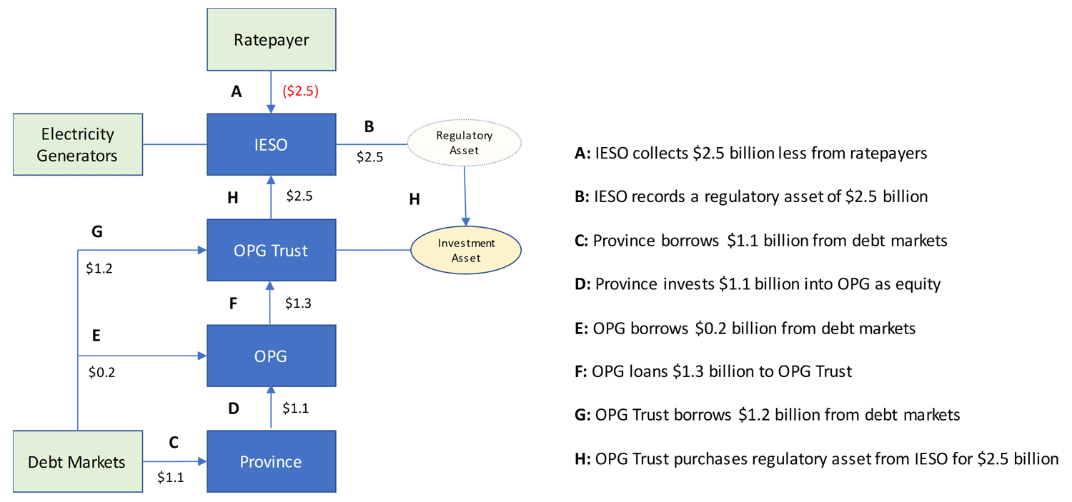 Figure 6‑4: Proposed Financing Structure for $2.5 billion in Electricity Cost Refinancing