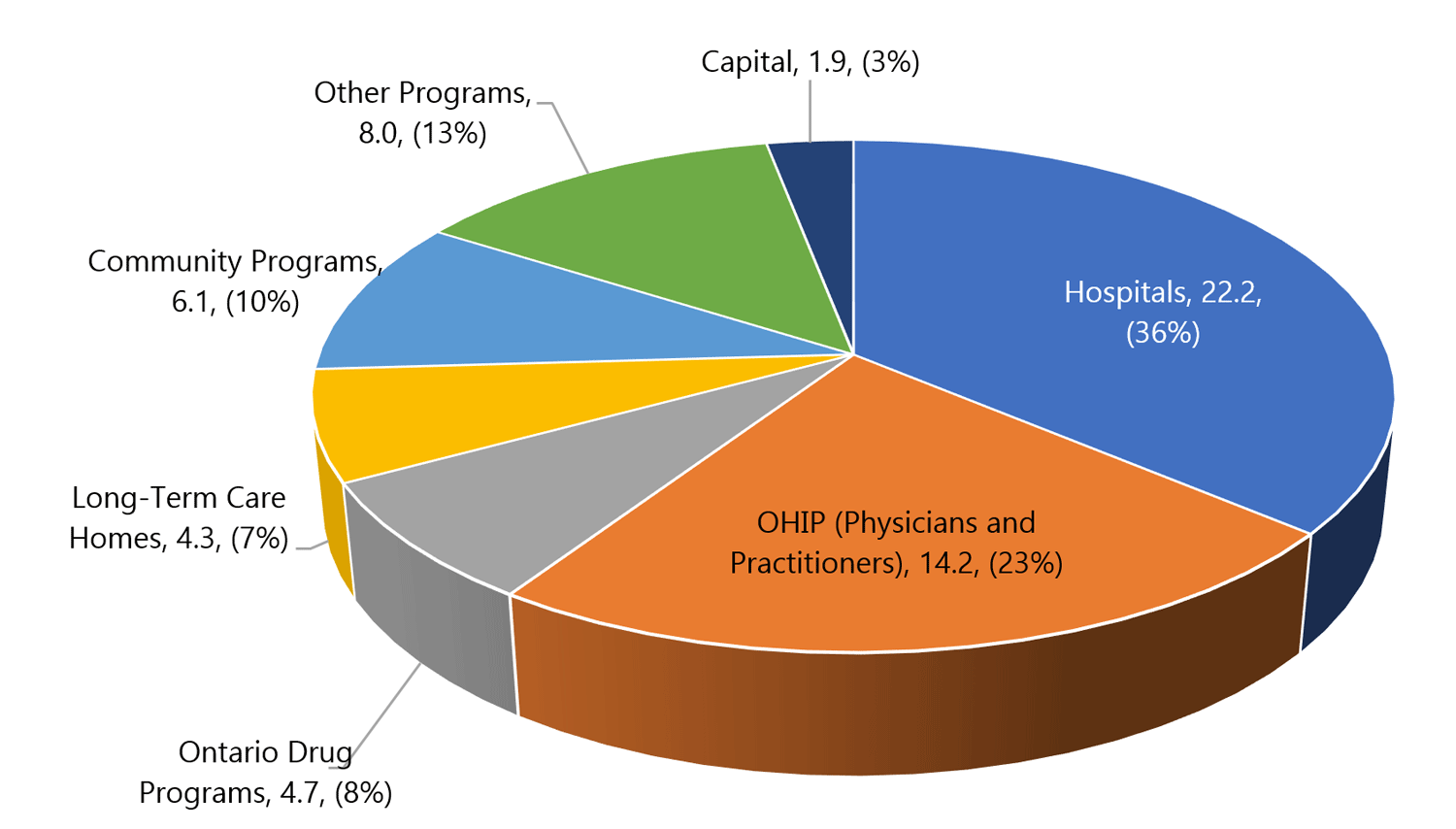 2.1 Health sector expense by program area, 2018-19 ($ billions)
