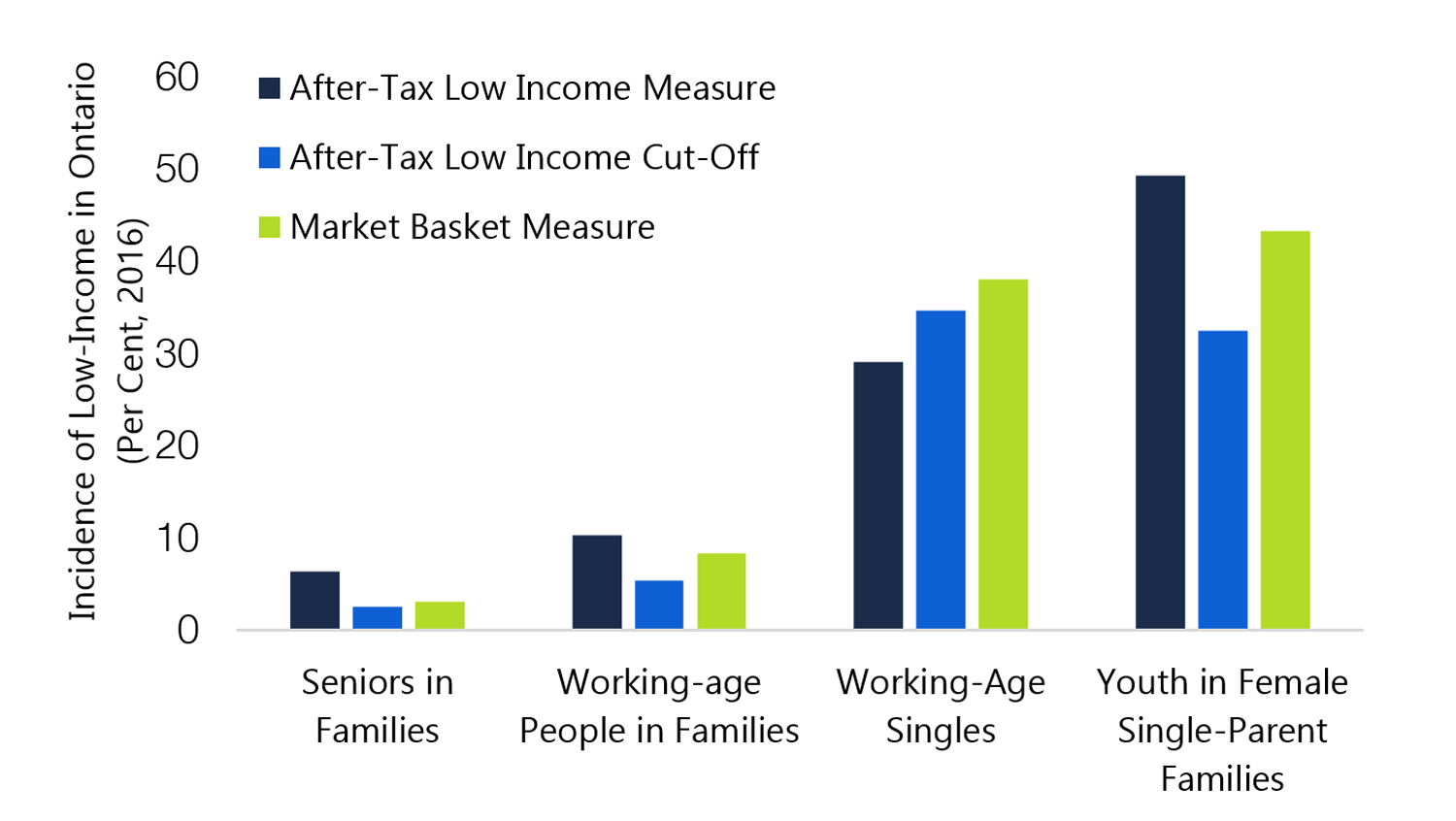 1.10 Working-age singles and youth in single-parent families are more likely to be poor