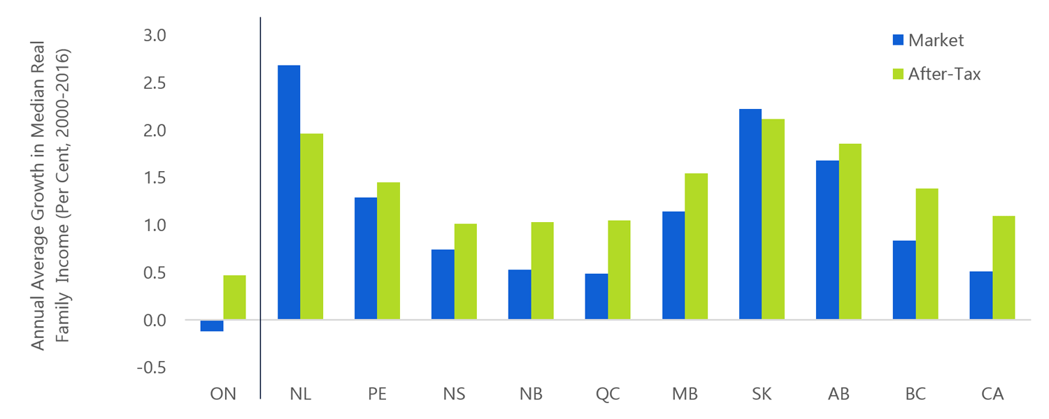 1.12 Ontario's median income growth slowest among provinces between 2000 and 2016