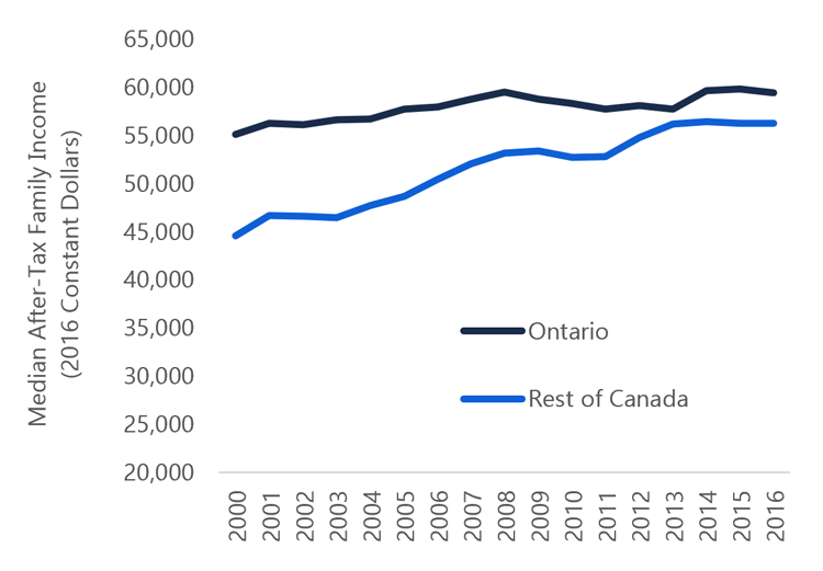 1.13  Median after-tax incomes in rest of Canada approaching Ontario's