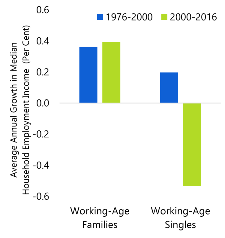 1.4 Growth in employment income of working-age Ontarians