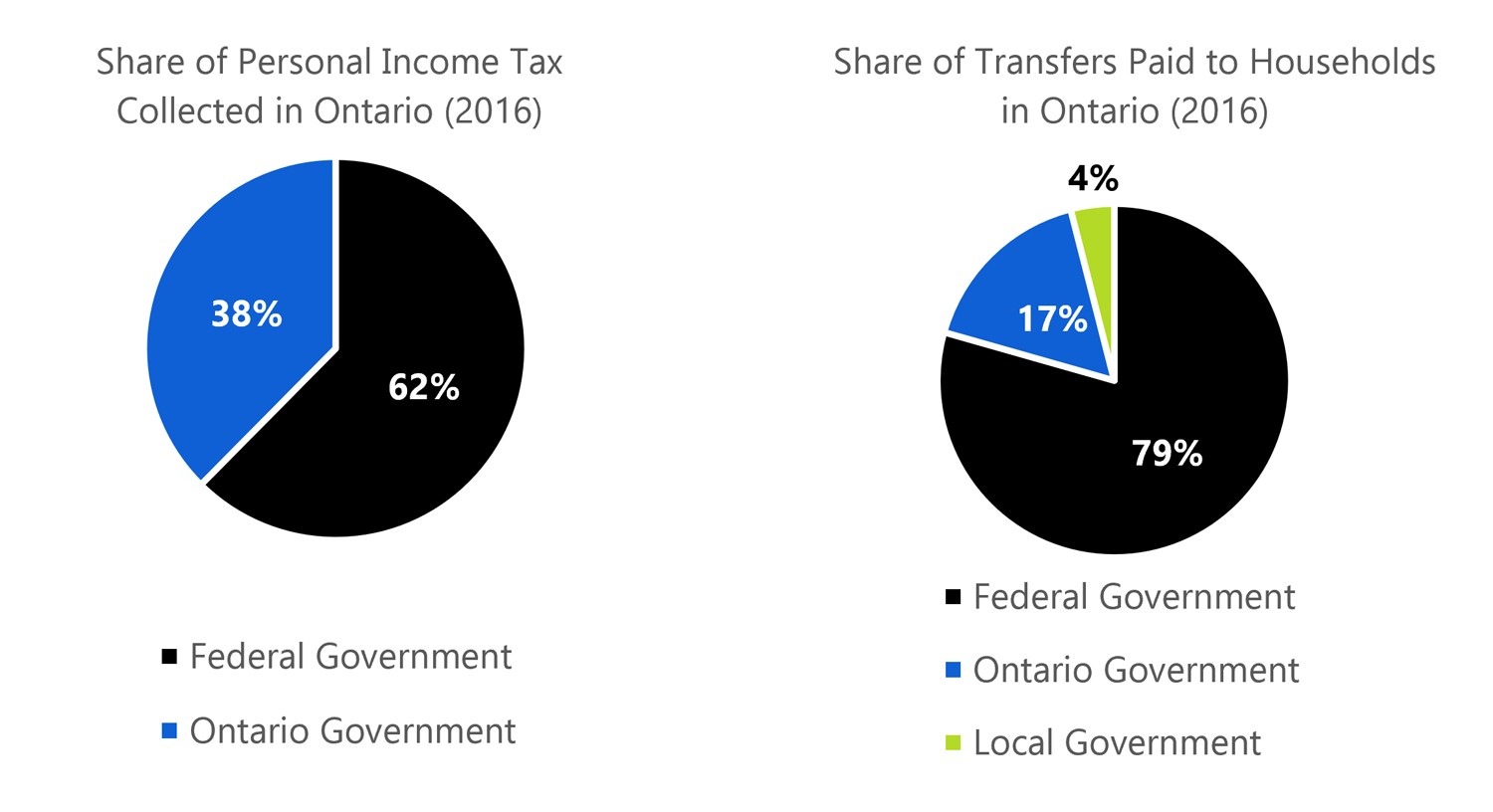 1.5 Ontario Government plays a smaller, but key role in the tax and transfer system