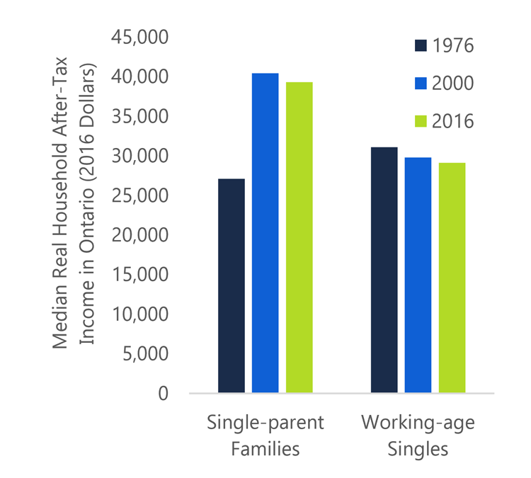 1.9 Working-age singles and single-parent families saw declines in after-tax income post-2000