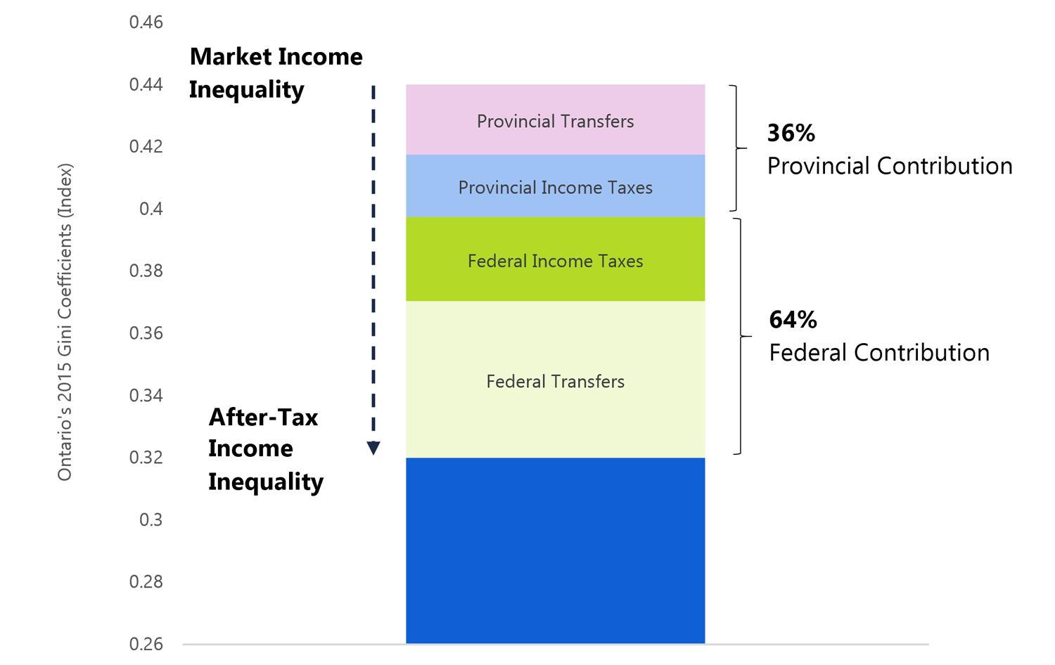 2.7 Ontario taxes and transfers contributed over a third of the reduction in income inequality in 2015