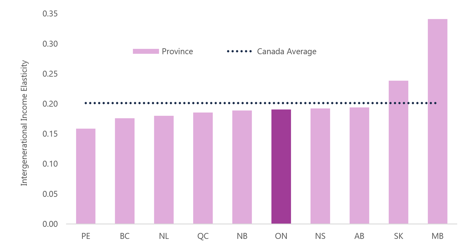 3.7 Ontario's intergenerational income mobility in line with most provinces