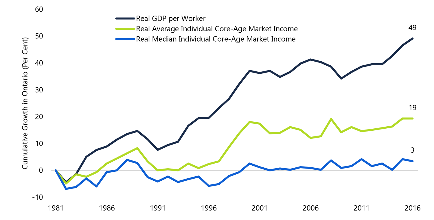 4.1 Economic growth did not raise the median income of working-age Ontarians