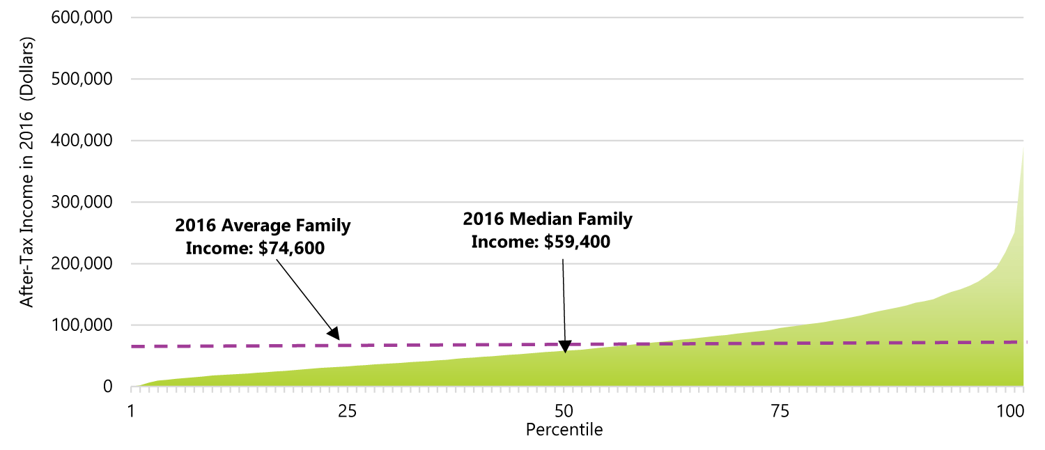 A.2 After-tax income percentiles, 2016