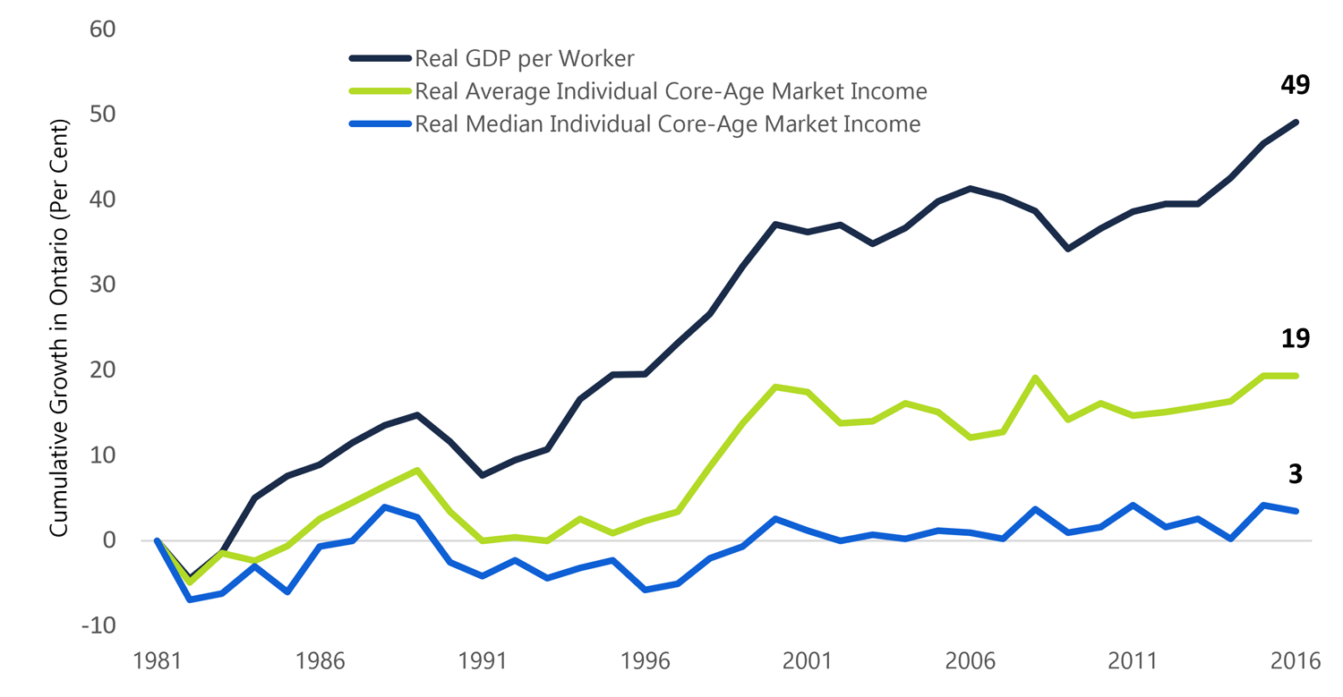 Economic growth did not raise the median income of working-age Ontarians