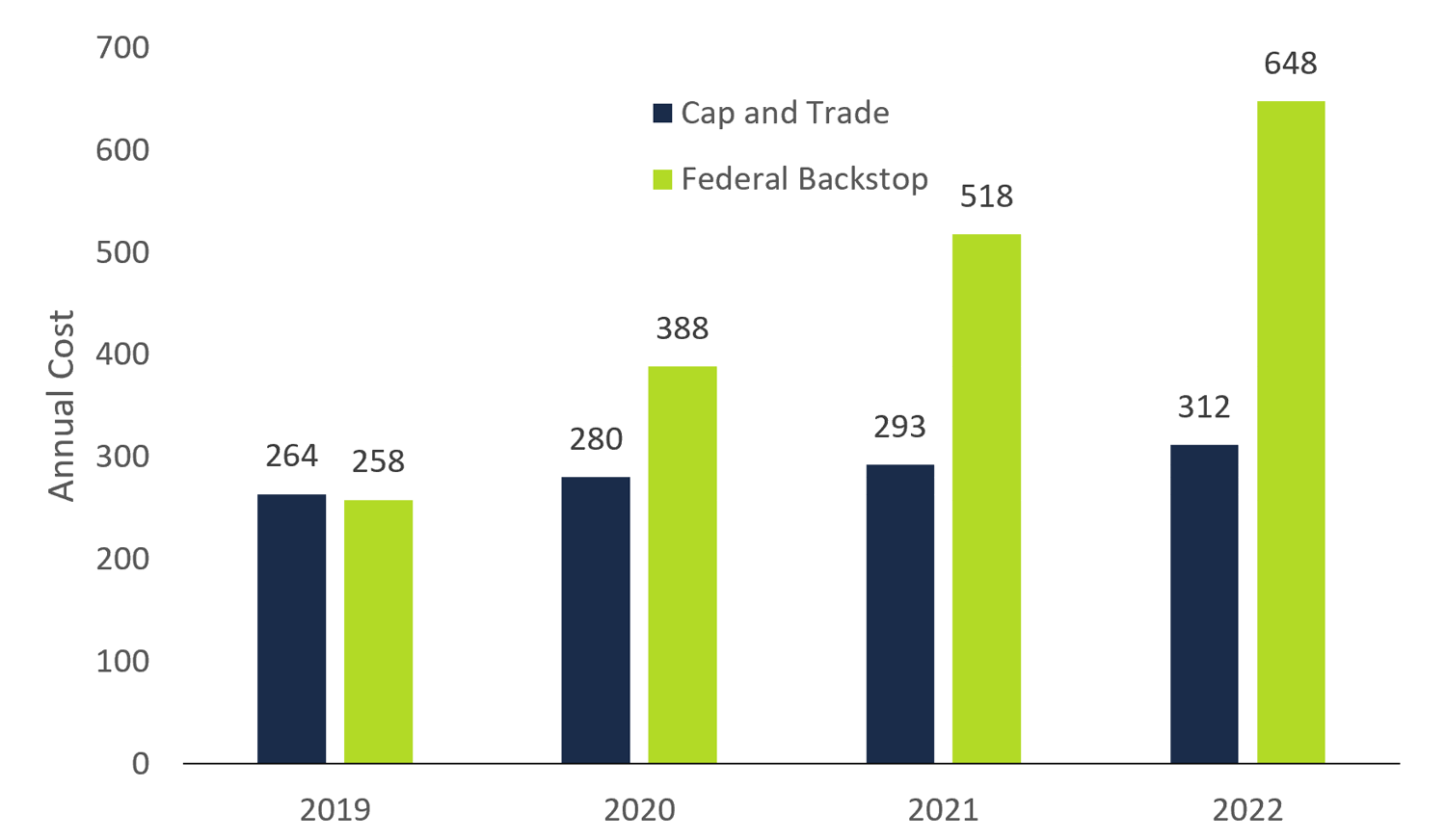 Comparison of typical household costs, cap and trade vs. federal carbon pricing backstop, 2019 to 2022