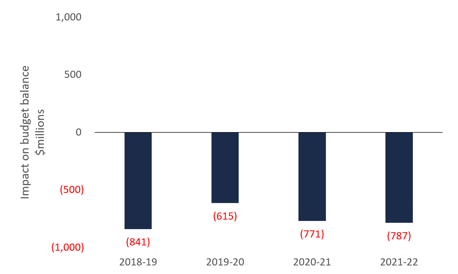 Estimated impact on the Province's budget balance from ending the cap and trade program, 2018-19 to 2021-22
